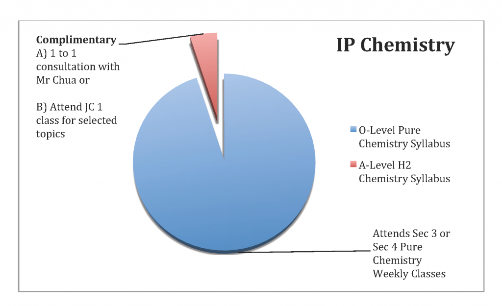 IP Chemistry Tuition